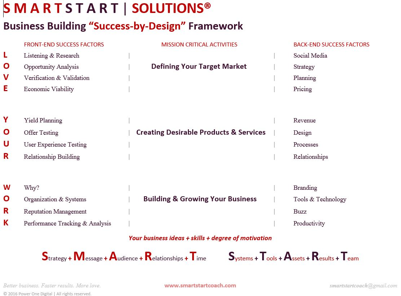 SMARTSTART Business Building Framework